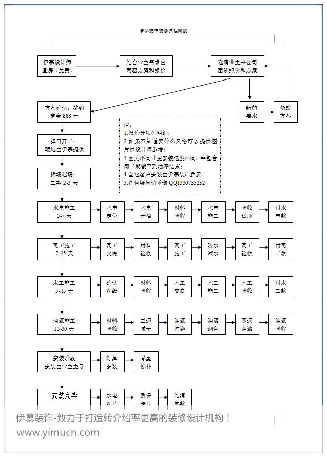 伊慕装饰装修流程图(仅供参考)